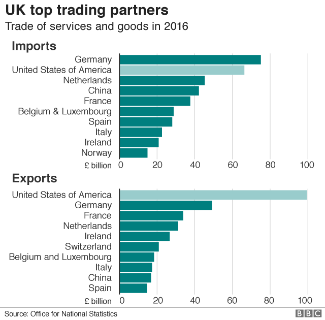 The Uk Us Trade Relationship In Five Charts Bbc News