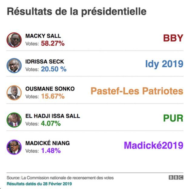 Macky Sall déclaré vainqueur de la présidentielle au Sénégal