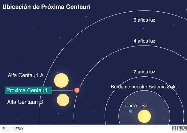 Resultado de imagen de sistema alfa centauri