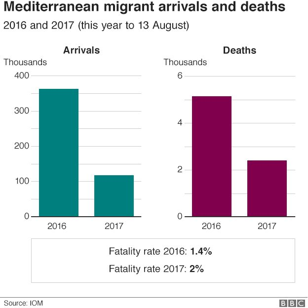 Graphic - migrant arrivals and deaths