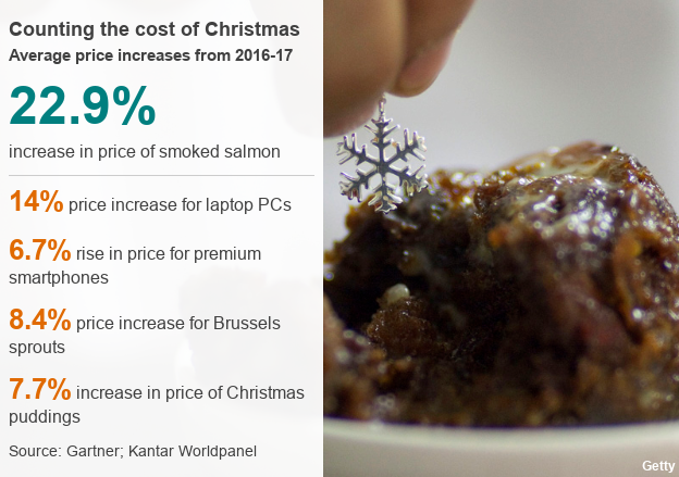 Image of Christmas pudding, which costs an average of 7.7% more than it did last year