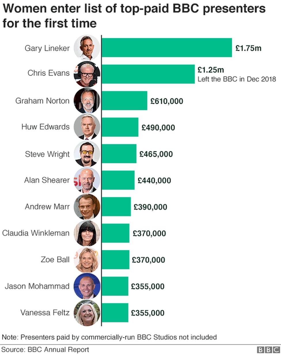 BBC pay: Claudia Winkleman, Zoe Ball and Vanessa Feltz among top