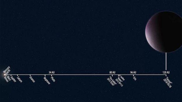 Ilustración que muestra la distancia relativa del planeta enano Farout