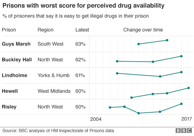Graph showing prisons with worst score for perceived drug availability