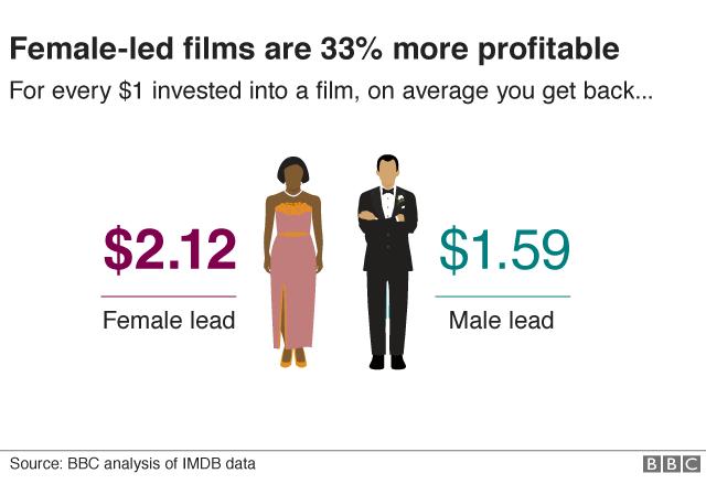 Oscars 2018: Female-led Oscar films 'more profitable' - BBC News