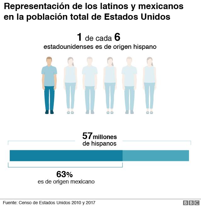 1 de cada 6 estadounidenses es de origen hispano