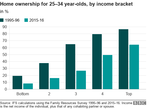 Chart showing home ownership for 25-34 year-olds by family income bracket