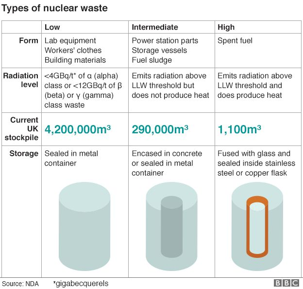 nuclear waste graphic