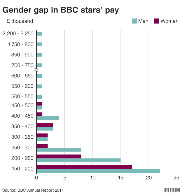 Graphic showing gender pay gap in the pay of BBC stars