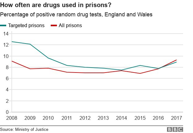 Graph showing the percentage of positive random drug tests, showing a dip between 2009 and 2014 and then a rise from 2016 to 2017