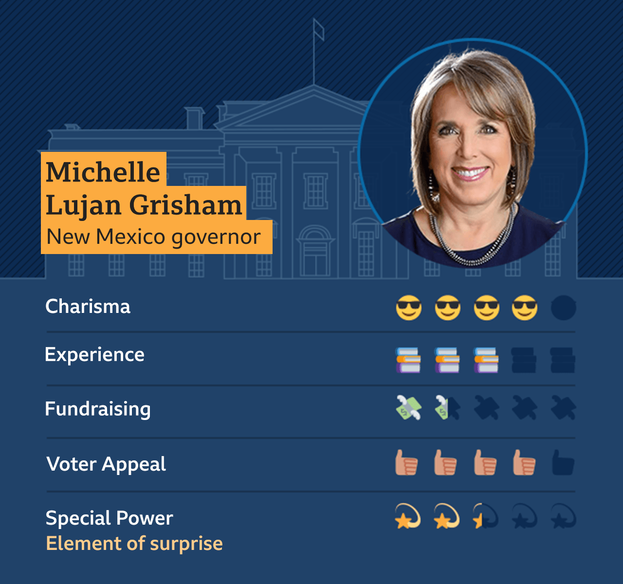 Graphic of Michelle Lujan Grisham, New Mexico governor: Charisma - 4, Experience - 3, Fundraising - 1.5, Voter appeal - 4, Special Power - Element of surprise - 2.5
