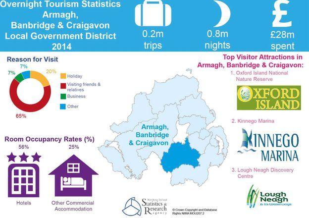 Armagh, Banbridge and Craigavon tourism