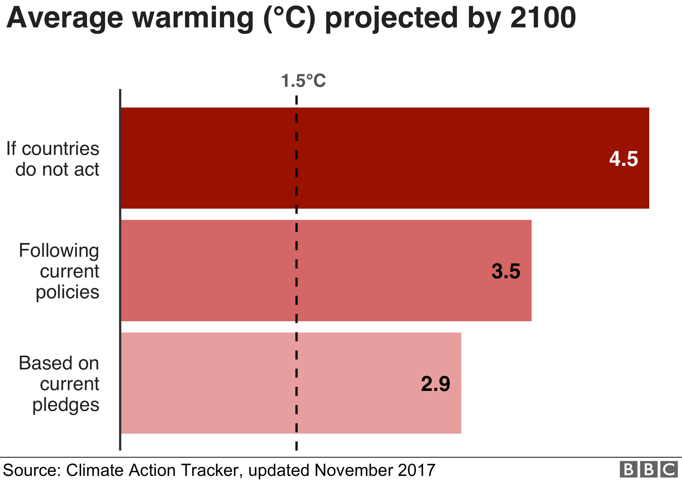 Chart showing the average warming by 2100