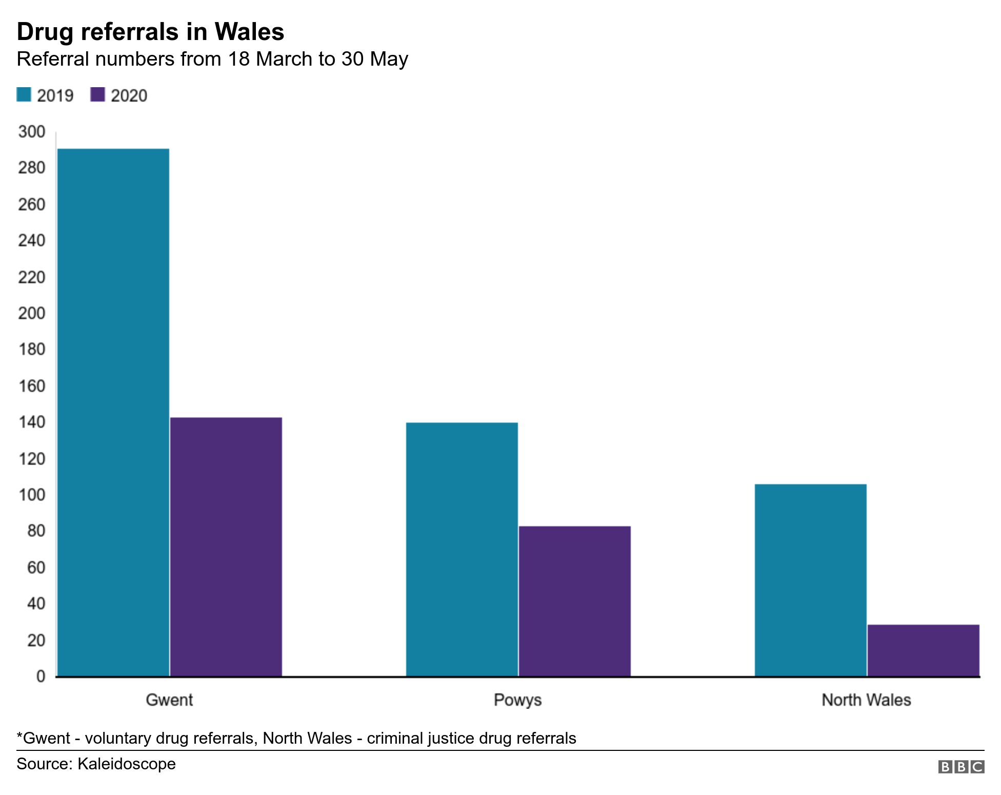 Drug referrals in Wales