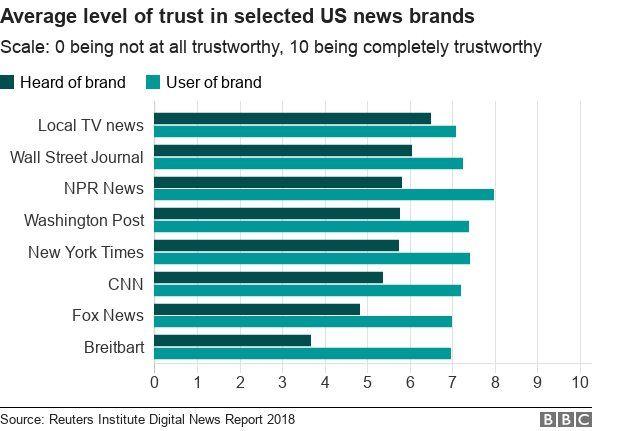 Tingkat kepercayaan pada sejumlah media AS.