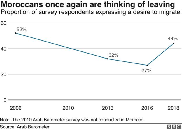 Graph showing there is an uptick in Moroccans thinking of leaving the country