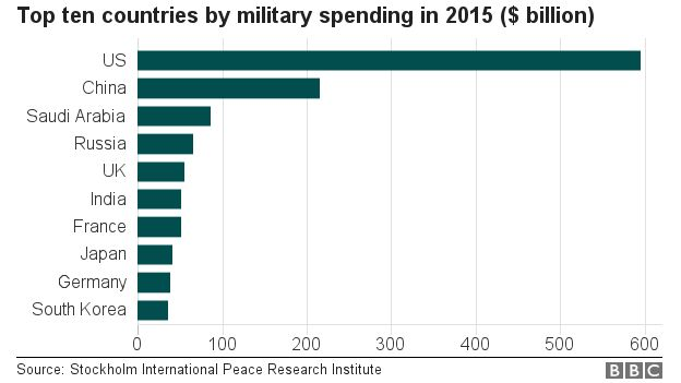 Chart showing the top ten countries by military expenditure