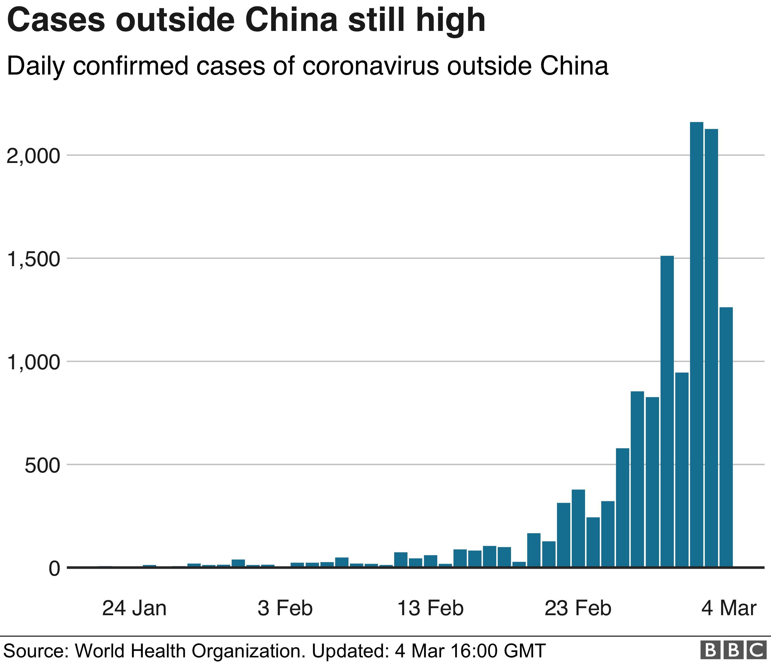 Grafik mit bestätigten Fällen außerhalb Chinas, 4. März