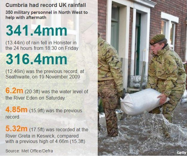 Data graphic detailing record rainfall figures - 341mm fell in 24 hours from Friday evening