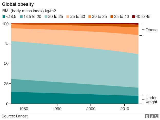 Graph showing how the global obesity problem has developed
