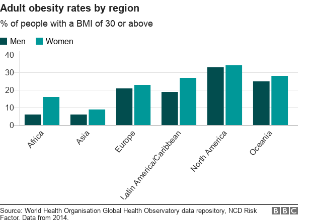 Adult obesity rates by region