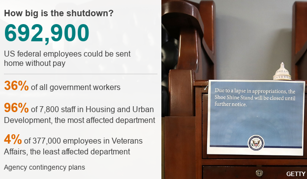 How big is the shutdown? Datapic