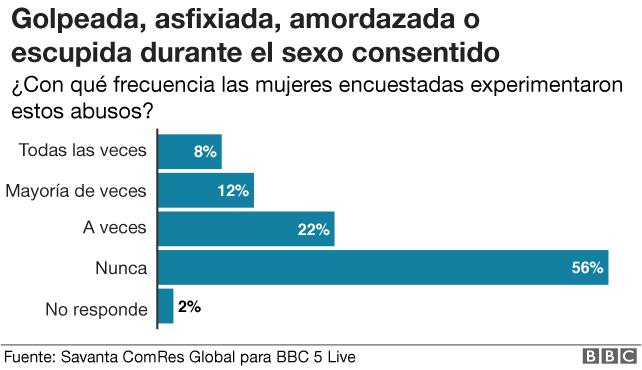 Gráfico sobre violencia durante sexo consentido.