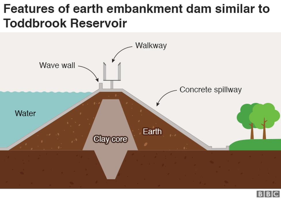 Whaley Bridge: How safe are Britain's dams? - BBC News
