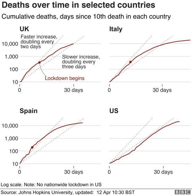 Mortality trend in UK, Italy, Spain and US