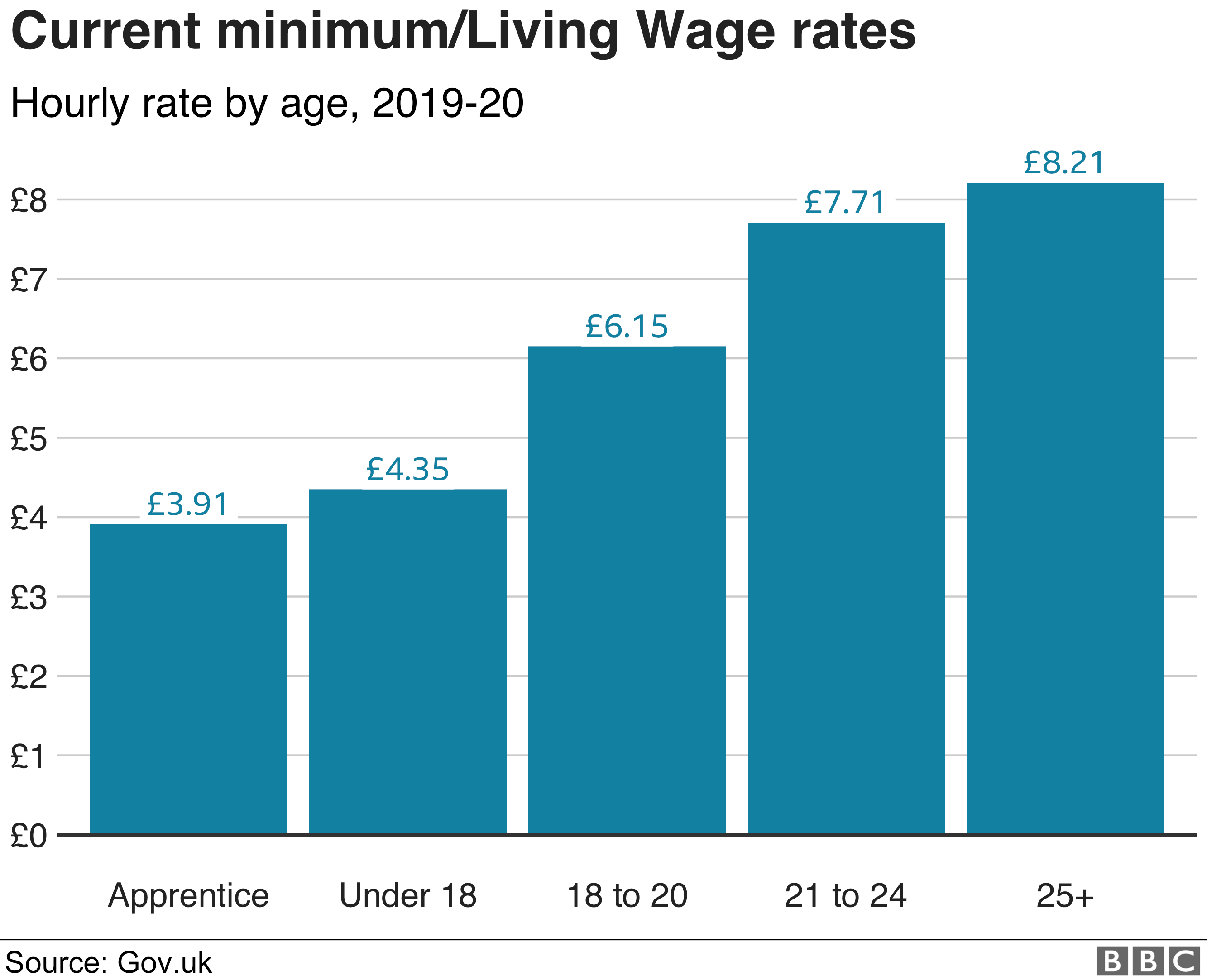 When Does Minimum Wage Go Up >> Pay Rise Plans Is The Minimum Wage Enough To Live On Bbc