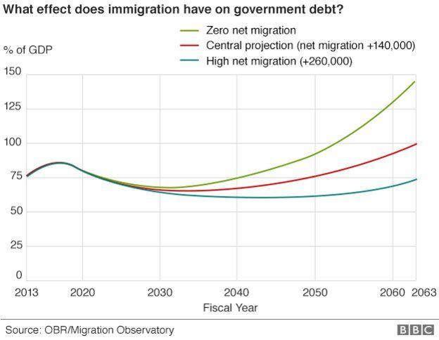 OBR/Migration Observatory graph