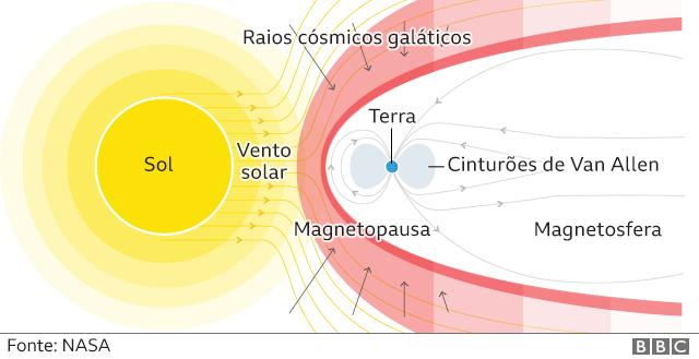 Ilustração dos riscos da radiação