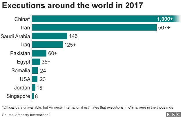 ২০১৭ সালে চীনে বেশি মৃত্যুদণ্ড হয়েছে