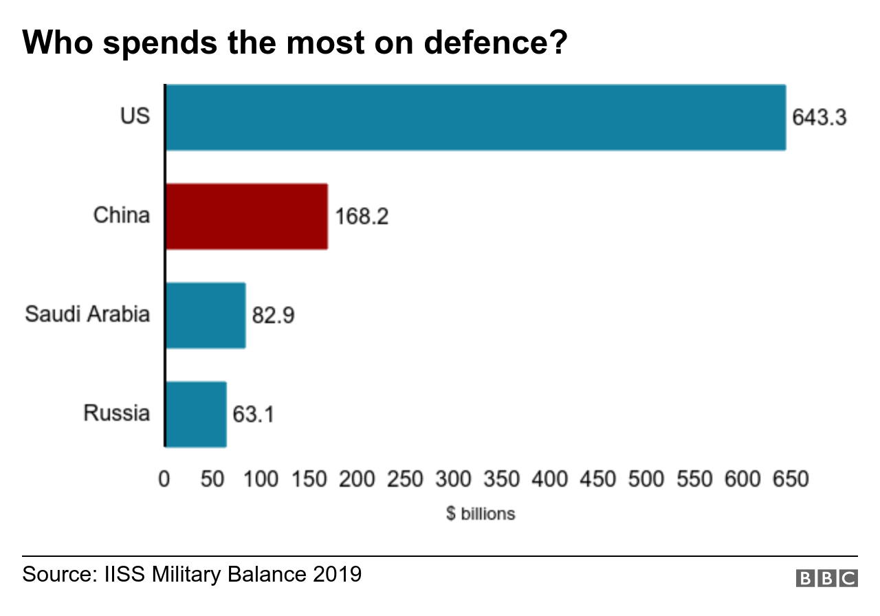 Graph showing US military spending at $643bn and China at $168bn