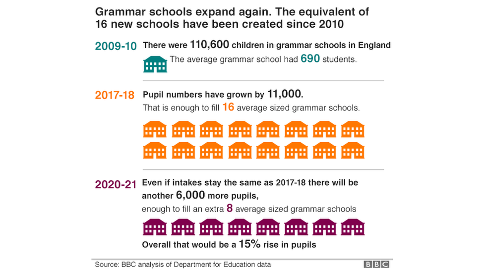 The 16 Grammars That Have Won Funds To Expand Bbc News