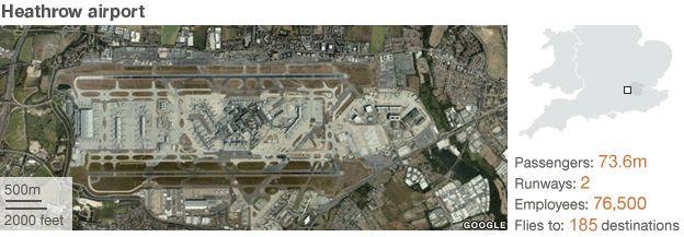 Heathrow locator map: Passengers: 73.6 million; runways: 2; employees: 76,500; destinations 185