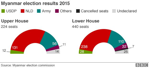 Chart showing Myanmar election results 2015
