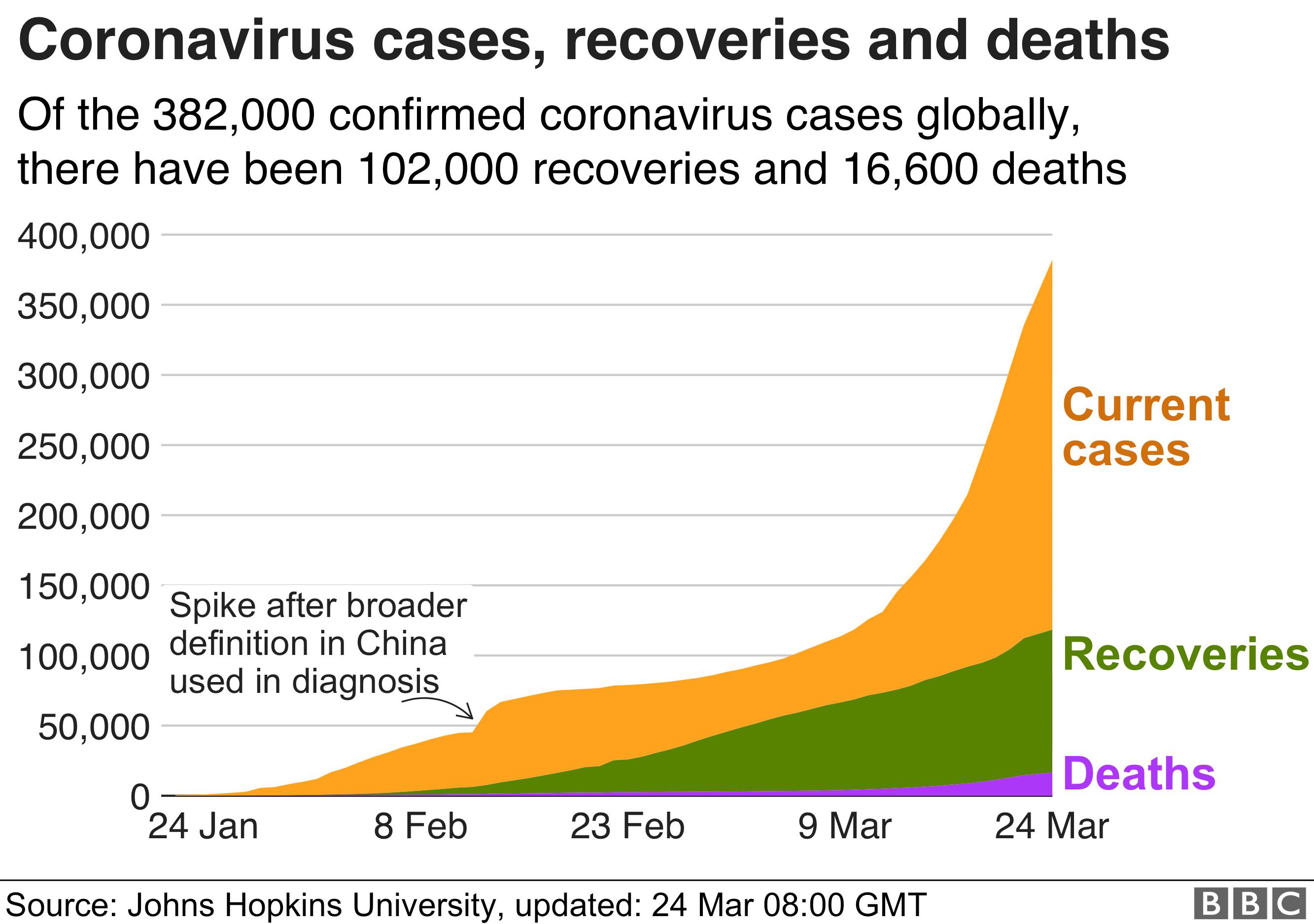 Cases worldwide