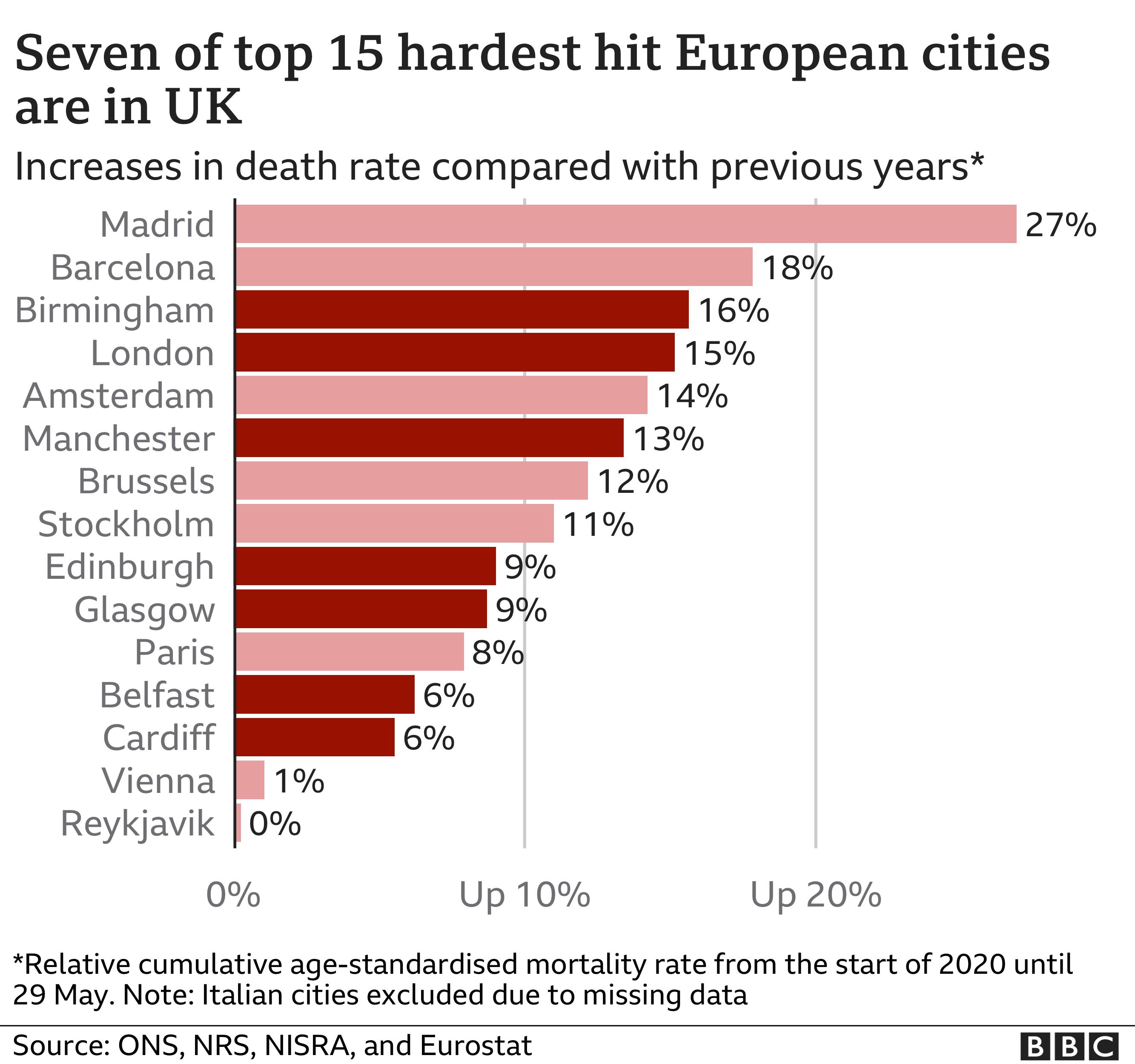 Cities chart