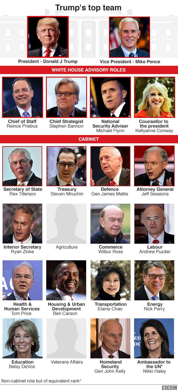 Graphic showing who Donald Trump has appointed to be his advisors and members of his cabinet