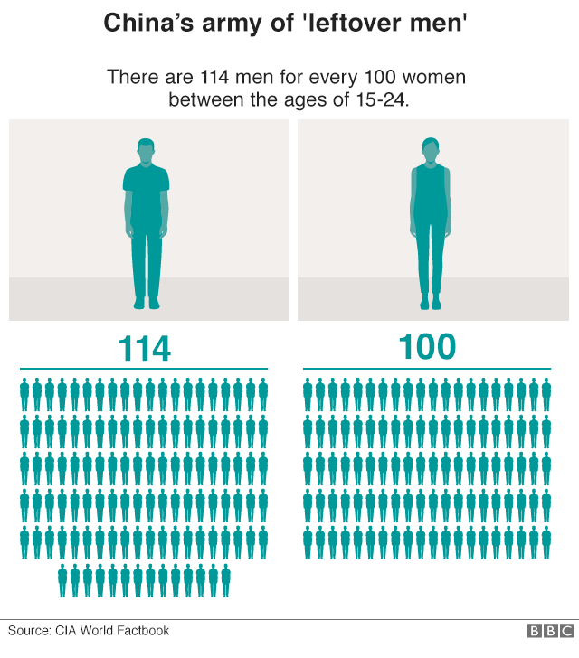 Graphic showing there are 114 men for every 100 women between the ages of 15-24