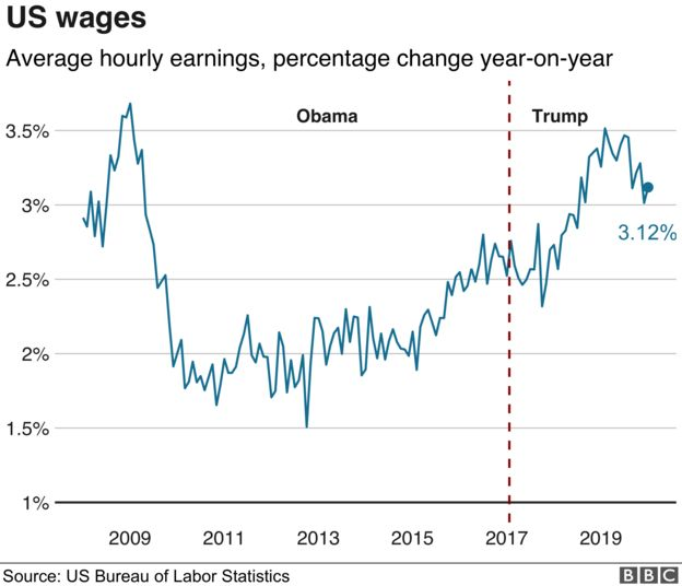 US wages line chart