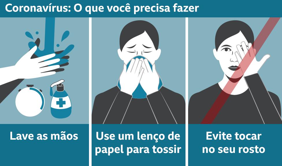 Texto da imagem: Coronavírus: O que você precisa fazer; Lave as mãos, use um lenço de papel para tossir, evite tocar no seu rosto