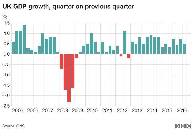 GDP graph