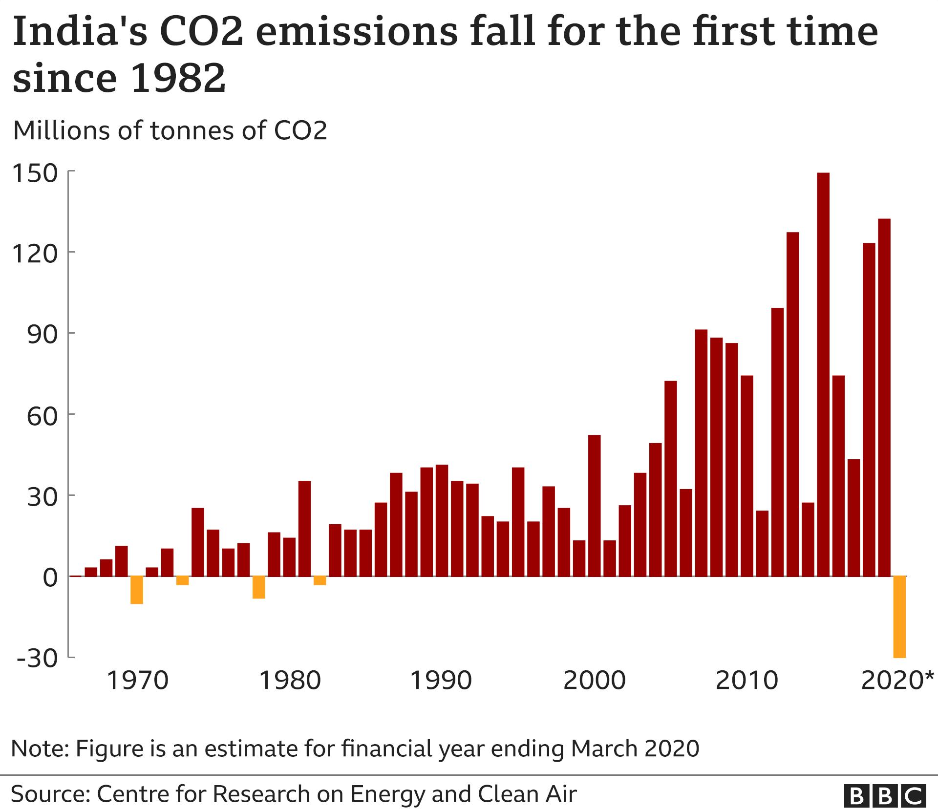 India emissions fall chart