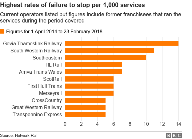 The worst performing train operators for FTS'