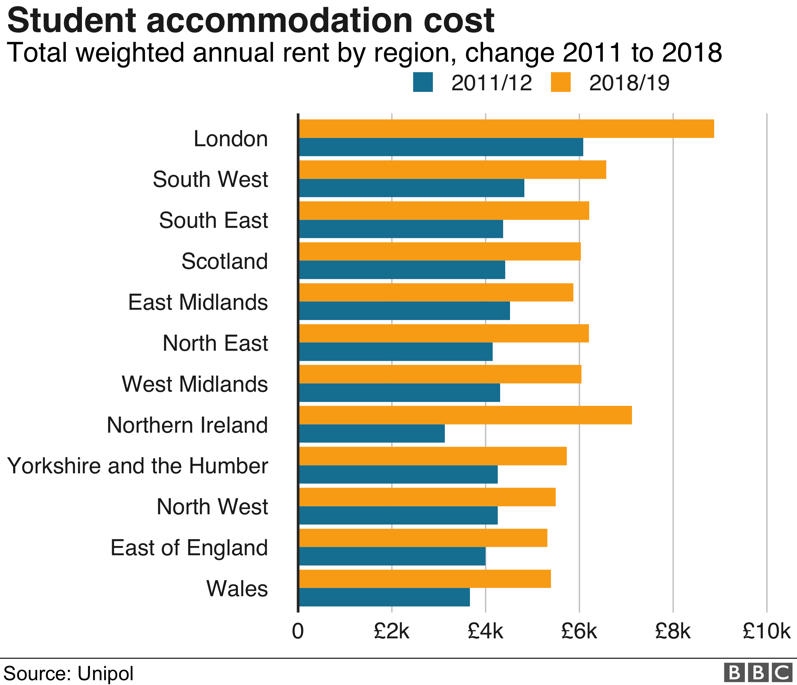 Student rents jump as accommodation goes upmarket - BBC News