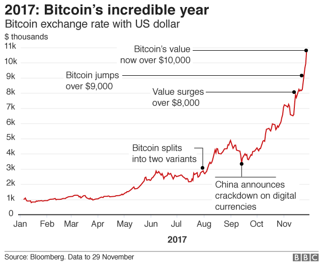 Bank deputy warns of bitcoin bubble risks bbc news bitcoin graph showing its rise in 2017 ccuart Choice Image