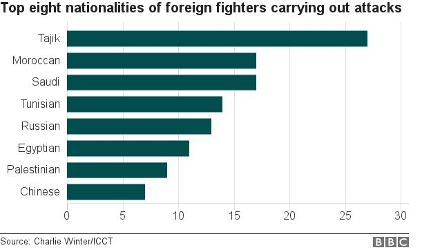 Chart showing countries where fighters came from
