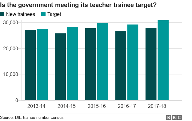 Chart showing trainee teachers and government targets